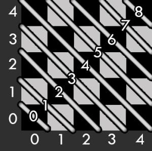 Major Diagonals