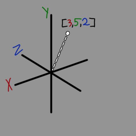vectors_1