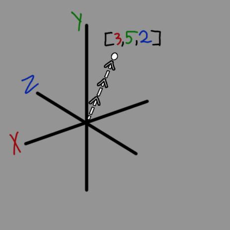 vectors_2